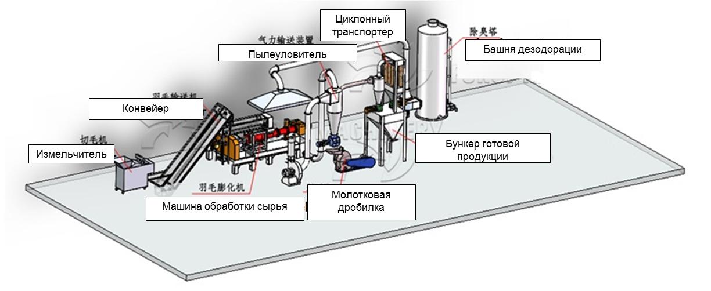 Схема оборудования по производству муки из свиной щетины / пера